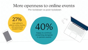 3 More openness to online events
