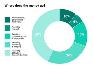 RB our funding infographics final 2 2