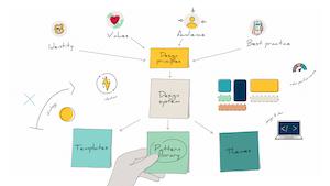 Design systems diagram